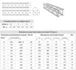 таблица допустимых нагрузок на квадратную ферму 39х39